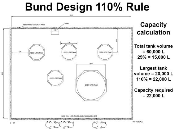 Bunds and secondary containment