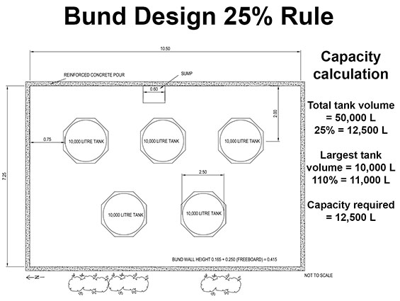 bund design 25% rule